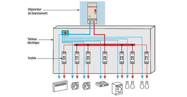 La protection des circuits contre les surintensités selon la norme XP C 16-600 : quelles sont les règles ?