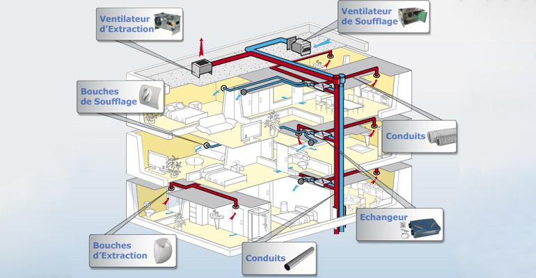 VMC dans un bâtiment collectif : conditions d'installation et règlementation
