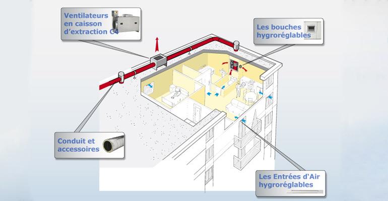 VMC dans un bâtiment collectif : les solutions techniques